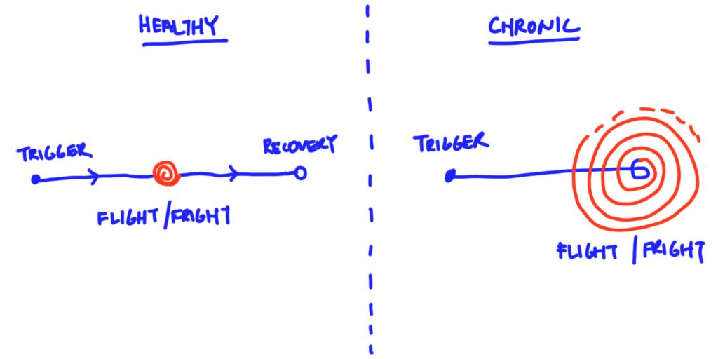 healthy versus chronic response
