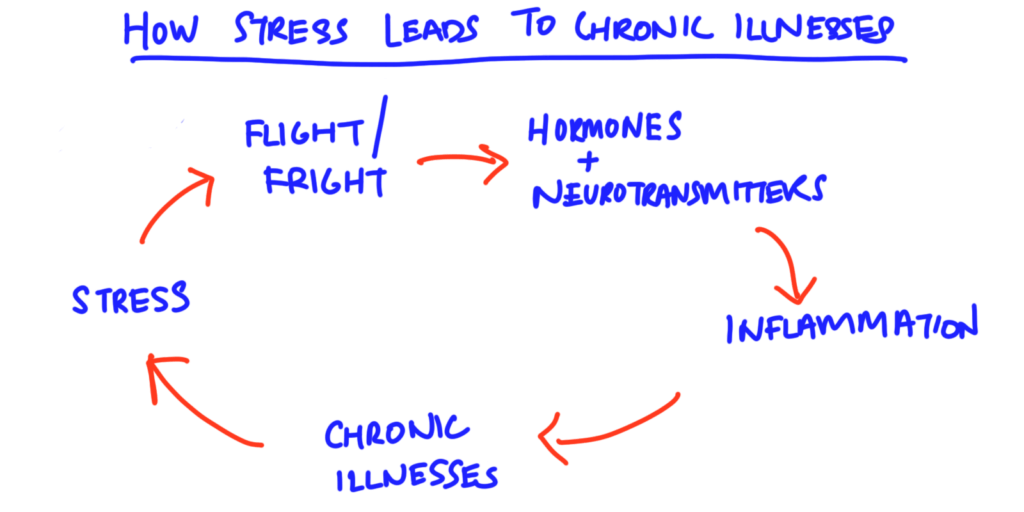 how stress leads to chronic illnesses