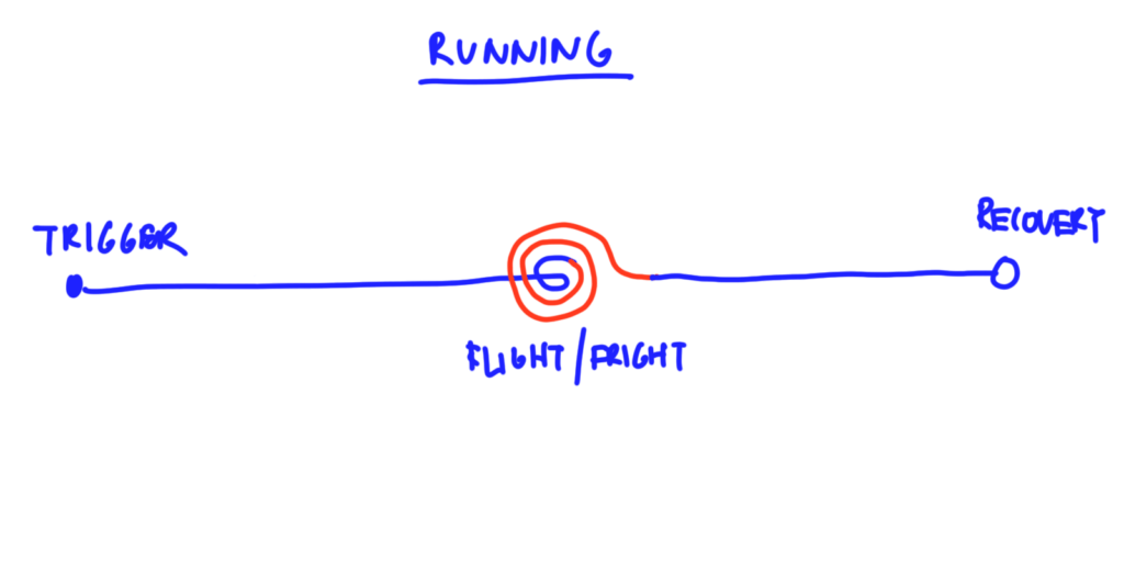 running response