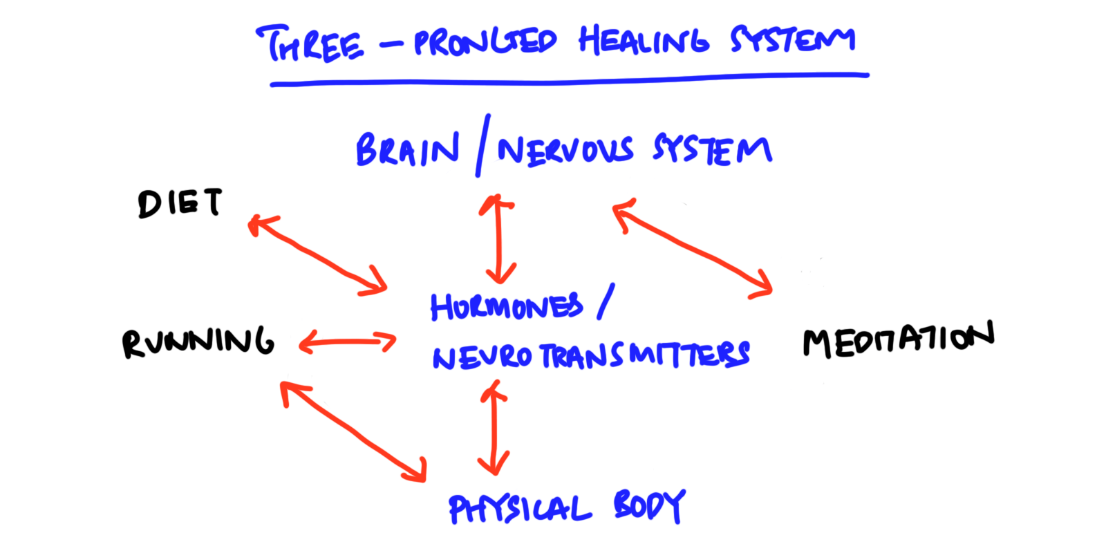 three-pronged healing system
