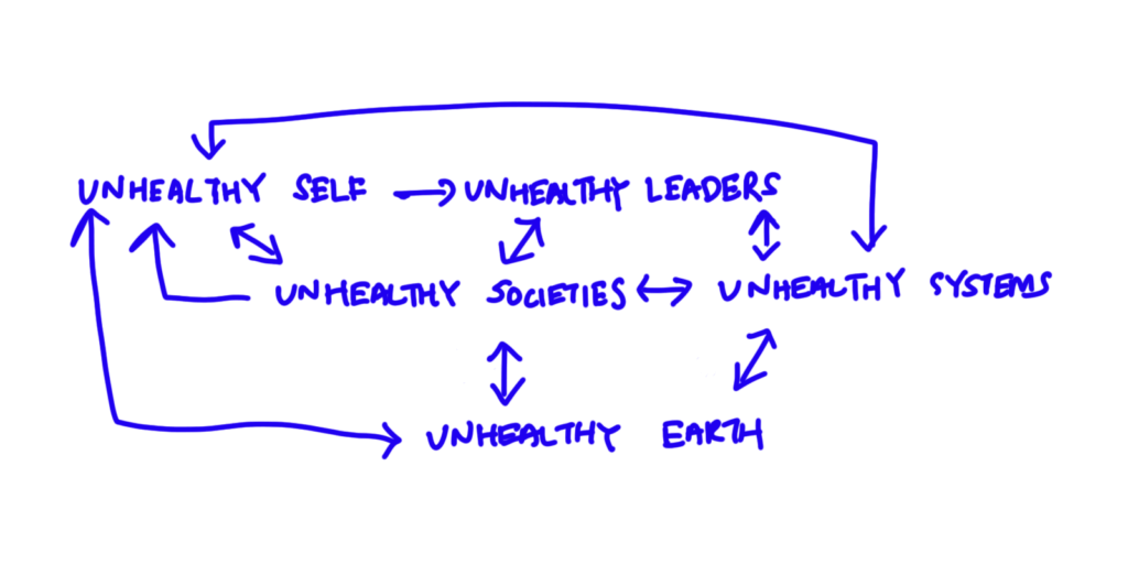 map of how everything starts from the self and ends at the self