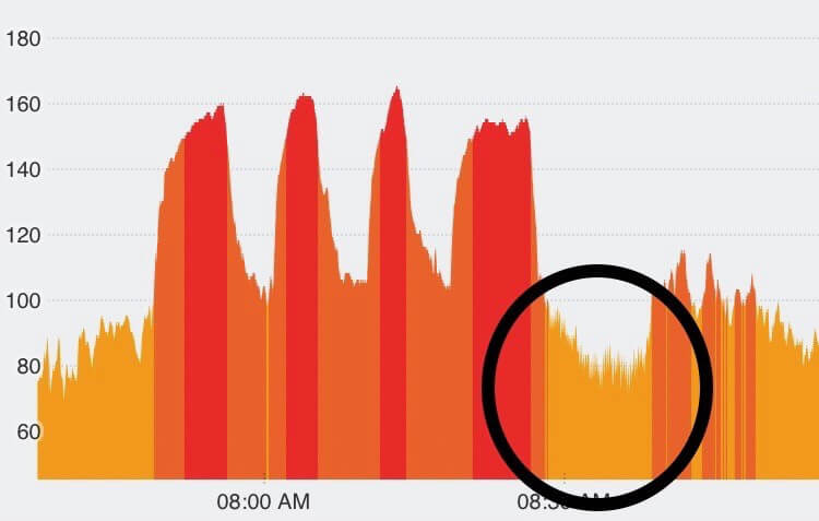 circled: my heart rate while meditating post exercise